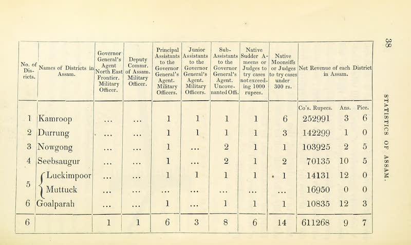 A Sketch of Assam - Statistics of Assam (1847)