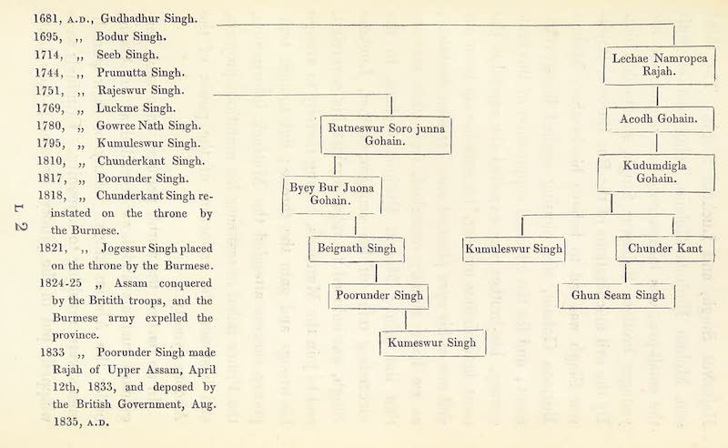 A Sketch of Assam - List of the Last Kings of Assam (1847)