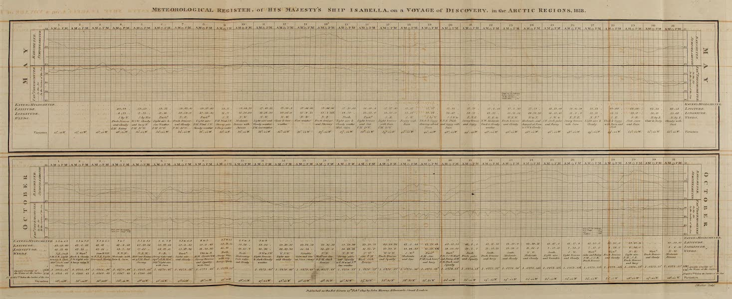 A Voyage of Discovery - Meteorological Register of His Majesty's Ship Isabella [May-Oct] (1819)