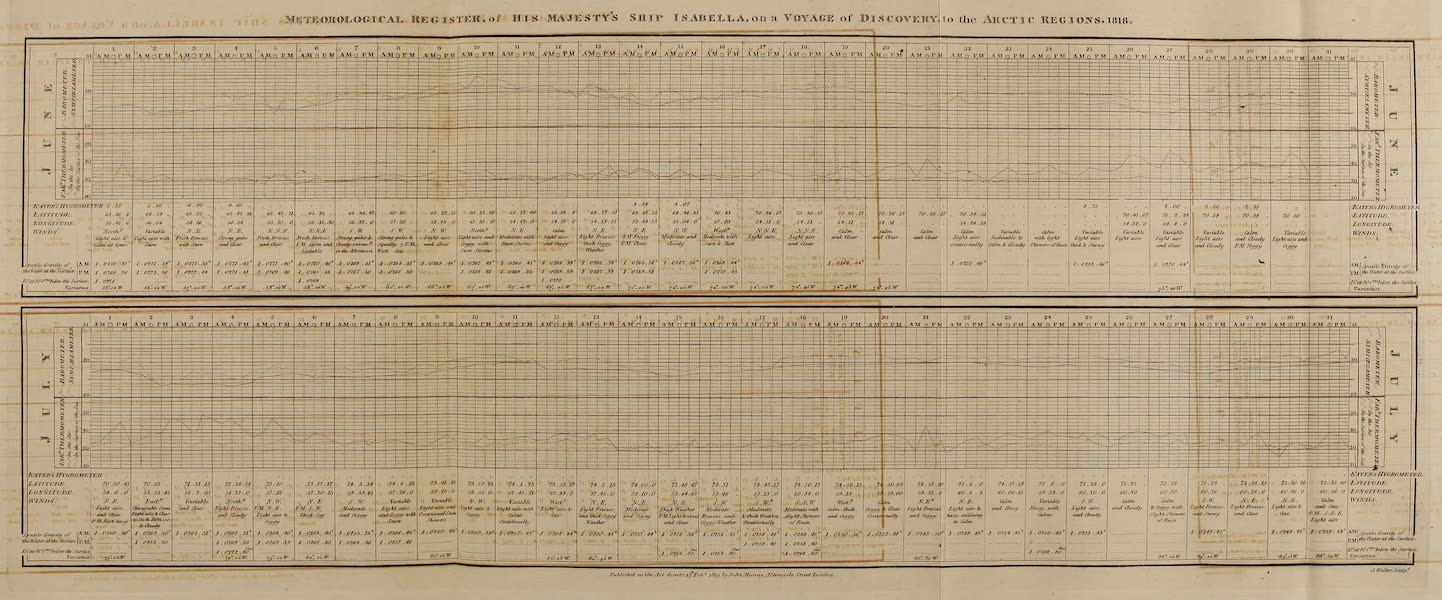 A Voyage of Discovery - Meteorological Register of His Majesty's Ship Isabella [June-July] (1819)