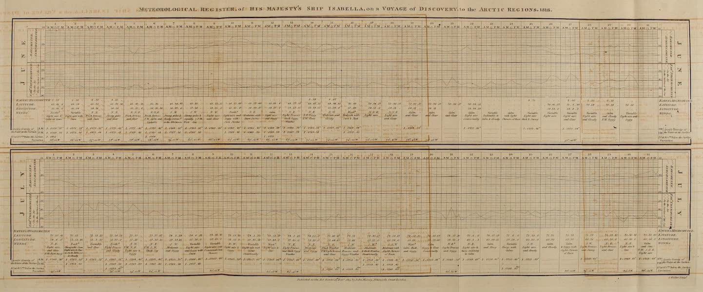 Meteorological Register of His Majesty's Ship Isabella [June-July]