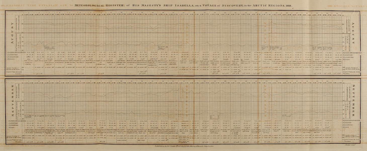 Meteorological Register of His Majesty's Ship Isabella [Aug-Sept]