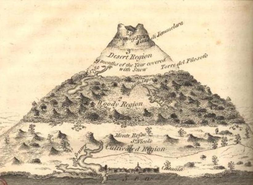 A Voyage to Cadiz and Gibraltar Vol. 1 - Topographical Outline of Aetna (1815)
