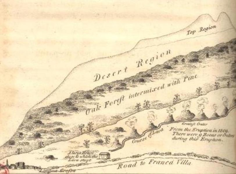 A Voyage to Cadiz and Gibraltar Vol. 1 - Topographical Outline of Aetna on the Lingua Grofsa Side (1815)