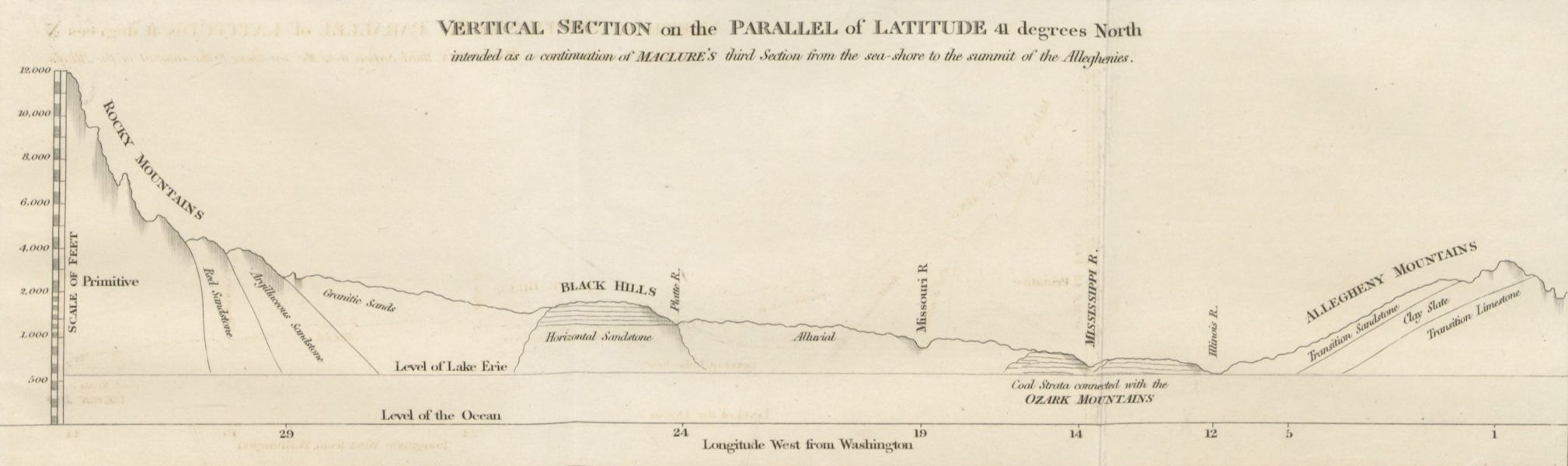 Account of an Expedition from Pittsburgh to the Rocky Mountains Vol. 3 - Vertical Section on the Parallel of Latitude 41 Degrees North (1823)
