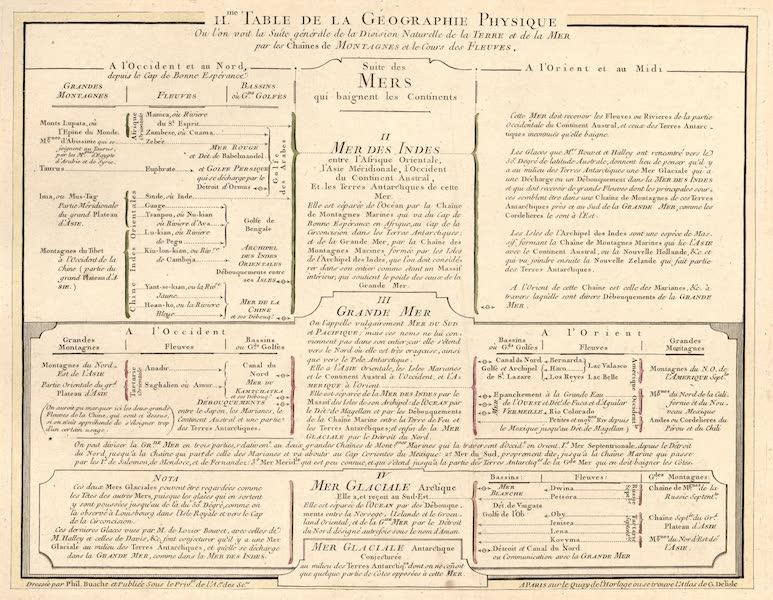 II.me Table de la geographie Physique