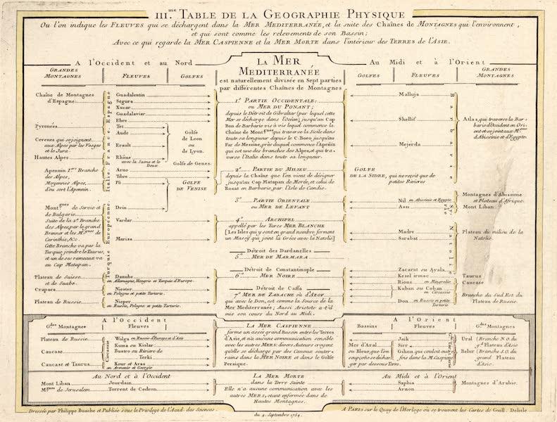 III.me Table de la geographie Physique