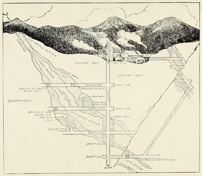 Colorado, The Queen Jewel of the Rockies - Cross Section of a typical Mine (1918)