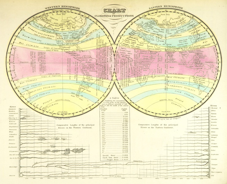Huntington's School Atlas - Chart of Climates and Productions (1836)