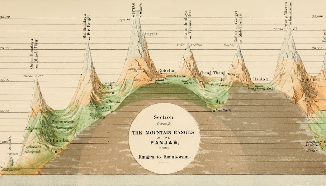 Ladak, Physical, Statistical, and Historical - Section through the mountain ranges of the Panjab from Kamgra to Karakoram (1854)