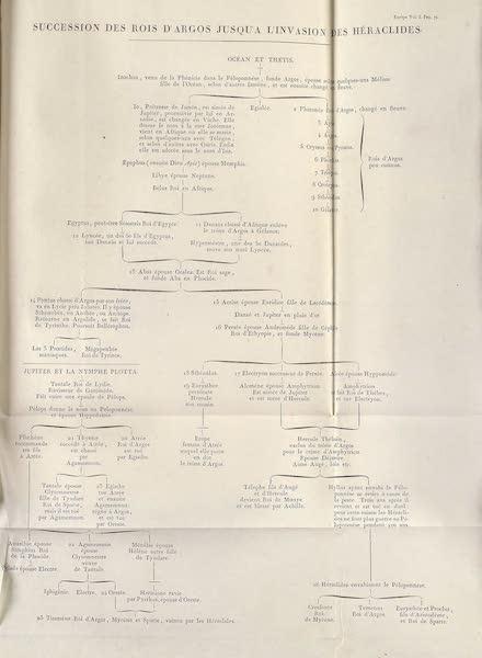 Le Costume Ancien et Moderne [Europe] Vol. 1, Pt. 1 - Succession des Rois d'Argos jusqu'a l'Invasion des Heraclides (1817)