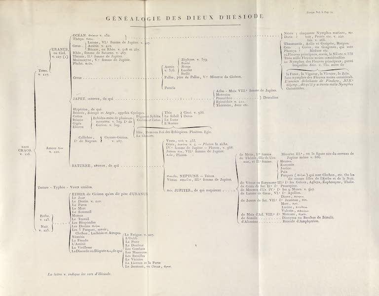 Le Costume Ancien et Moderne [Europe] Vol. 1, Pt. 1 - Genealogie des Dieux d'Hesiode (1817)