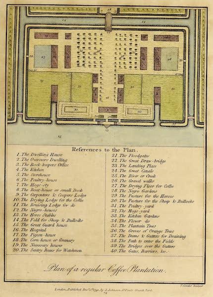 Narrative, of a Five Years Expedition Vol. 2 - Plan of a regular Coffee Plantation (1796)