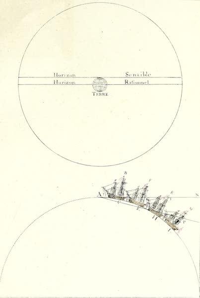 Porte-Feuille Geographique et Ethnographique [Atlas] - [Horizon Diagram] (1820)