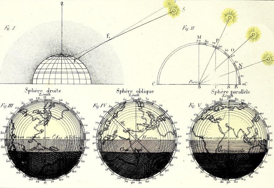 Porte-Feuille Geographique et Ethnographique [Atlas] - [Angle of the Sun Diagram] (1820)