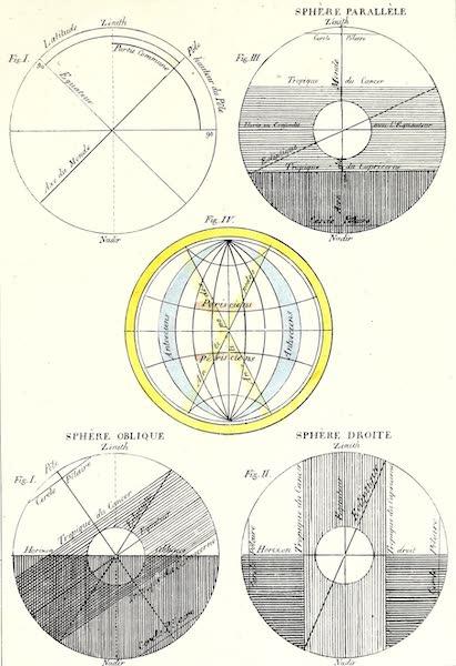 Porte-Feuille Geographique et Ethnographique [Atlas] - [Spheres] (1820)