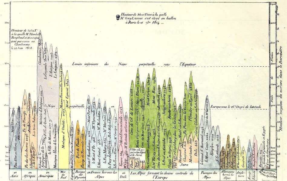 Porte-Feuille Geographique et Ethnographique [Atlas] - Tableau des principales Hauteurs du Globe (1820)