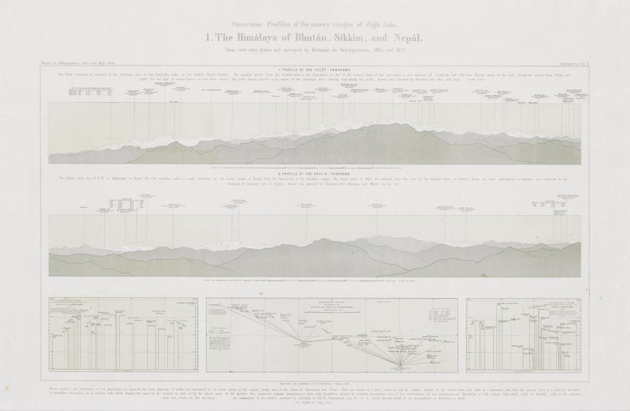 Results of a Scientific Mission to India and High Asia Atlas - Panorama Profiles [I] the Himalaya of Bhutan Sikkim and Nepal (1866)