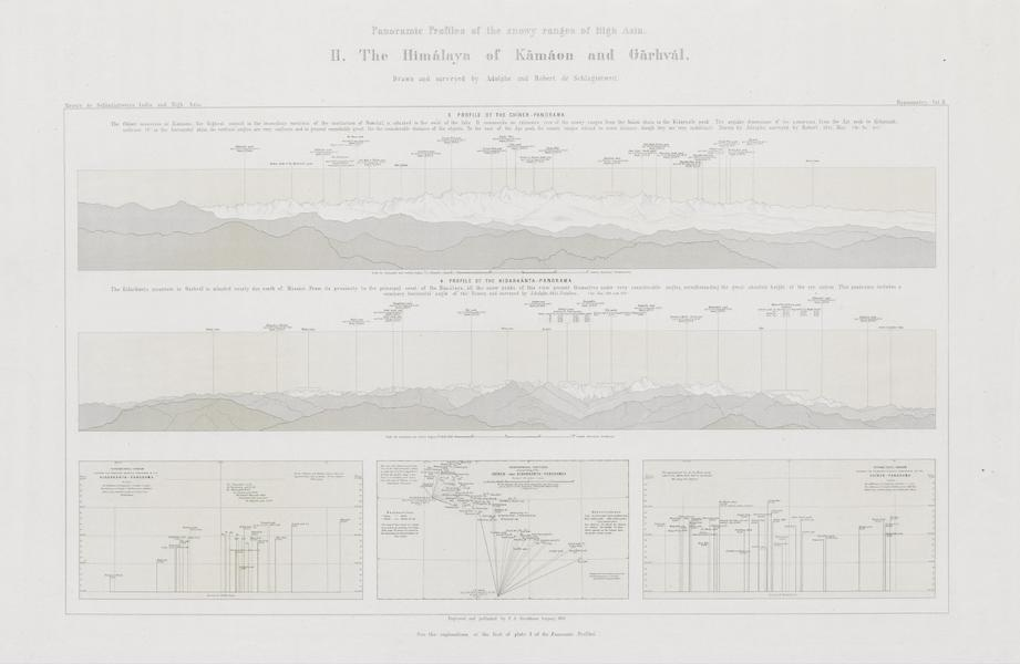 Results of a Scientific Mission to India and High Asia Atlas - Panorama Profiles [II] (1866)