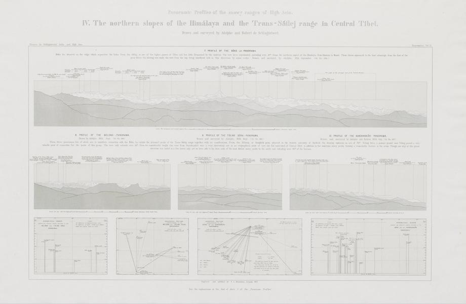 Results of a Scientific Mission to India and High Asia Atlas - Panorama Profiles [IV] (1866)