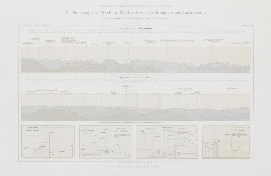 Results of a Scientific Mission to India and High Asia Atlas - Panorama Profiles [V] (1866)