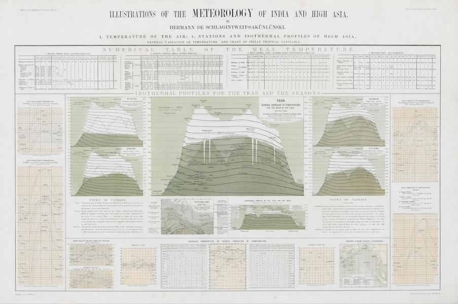 Illustrations of the Meterology of India and High Asia [IV]