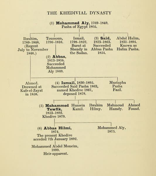 The Banks of the Nile - The Khedivial Dynasty (1913)