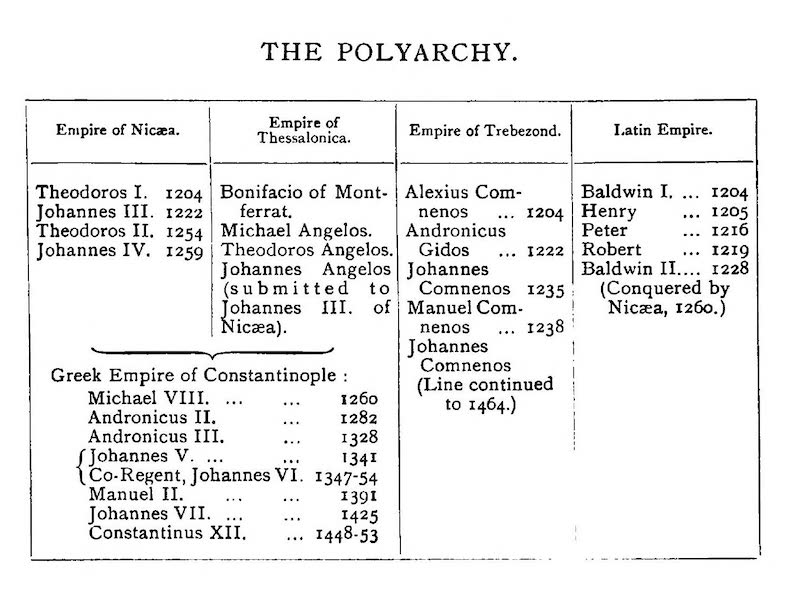 The Byzantine Empire - The Polyarchy (1910)