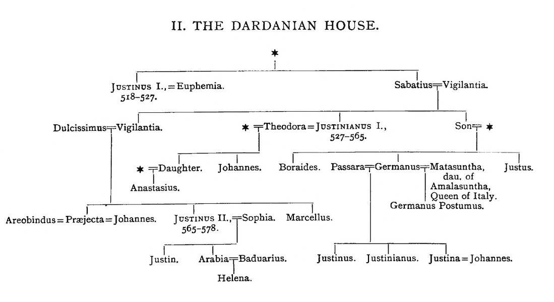 The Byzantine Empire - II. The Dardanian House (1910)