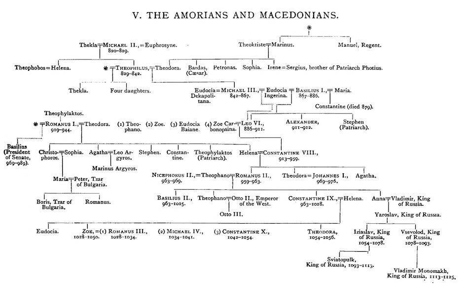 The Byzantine Empire - V. The Amorians and Macedonians (1910)