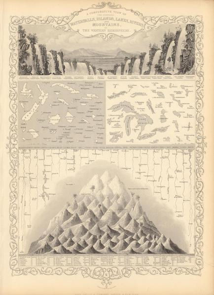The Illustrated Atlas - A Comparative View Of the Principal Waterfalls, Islands, Lakes, Rivers and Mountains, in the Western Hemisphere (1851)